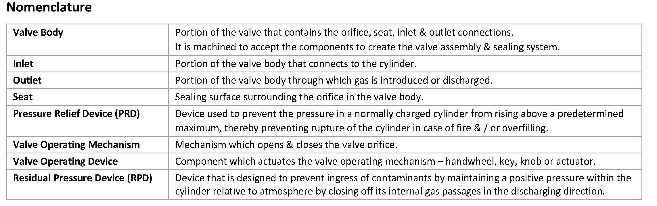 Describing common terminology when referring to valves